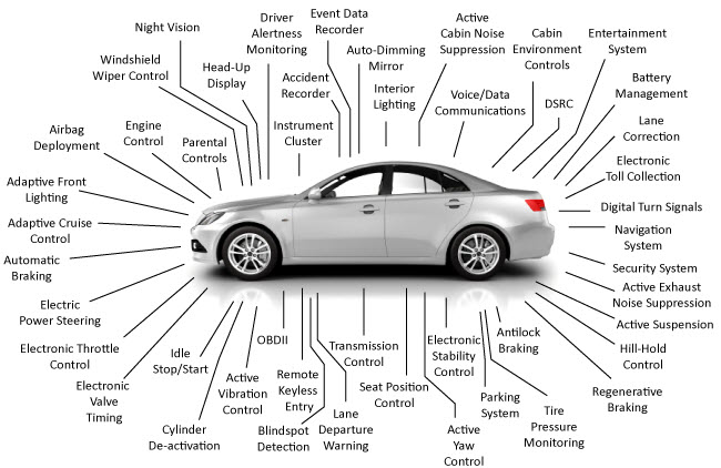 MPP Tools solutions for Automotive Industry
